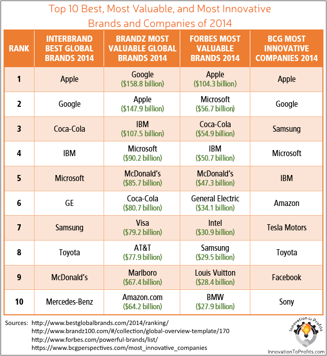 brand value ranking chart 2014 sources