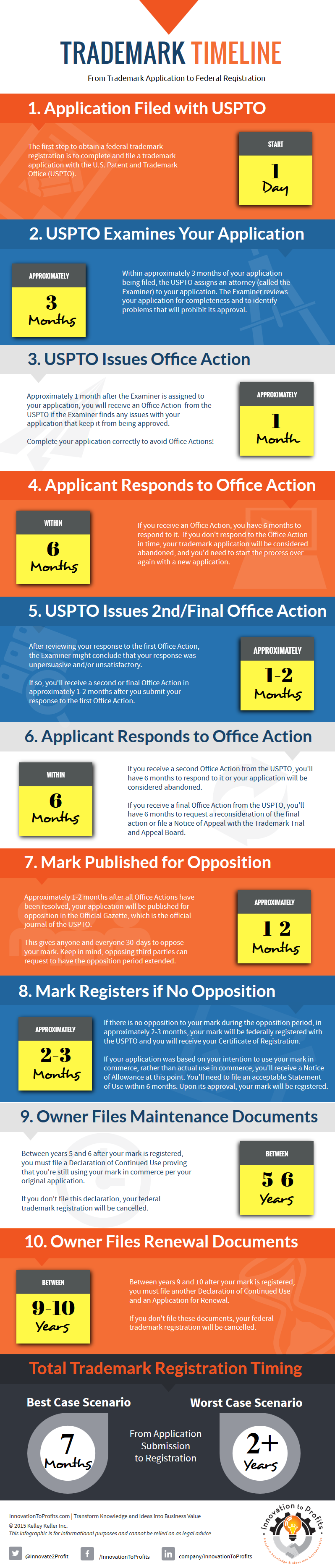 Trademark Timeline Infographic from Innovation to Profits