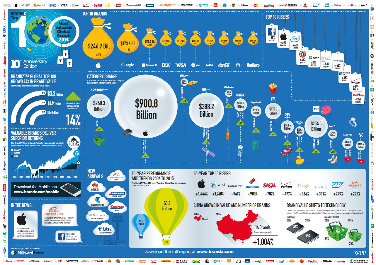 brandz top 100 most valuable global brands 2015 visualization
